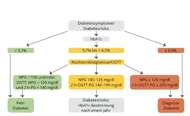 diabetes hba1c wert